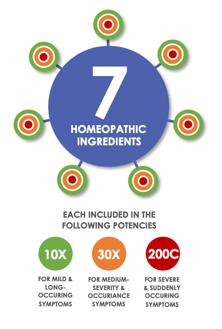 Mega Blend Multi Potency Homeopathic